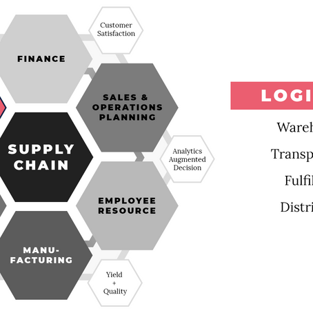 What contributions do successful supply chains make to companies?