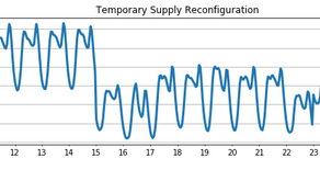 Load Forecasting Tutorial (part 1): Data Preparation