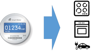 How to Recognize Appliances from Smart Meter Data using AI?