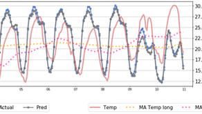 How to Model Holidays in Load Forecasting?