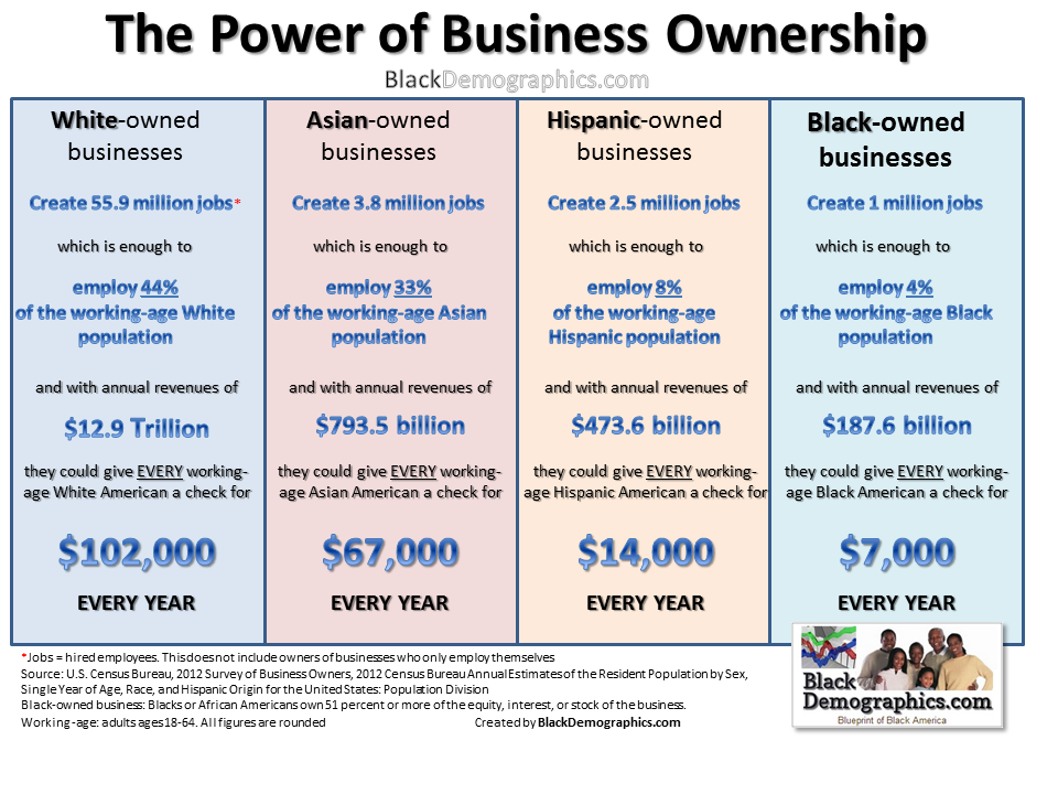 The Power of Business Ownership