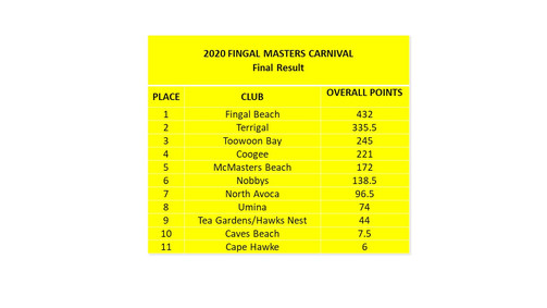 2020 FINGAL MASTERS CARNIVAL RESULTS