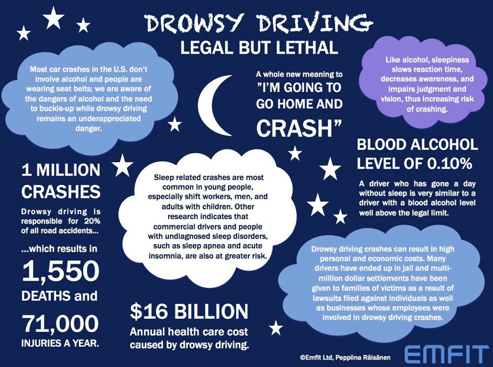 Emfit QS sleep tracking, drowsy driving facts