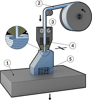 Bedaya FDM 3D Printing Process