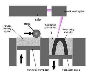 Bedaya SLS 3D Printing Process