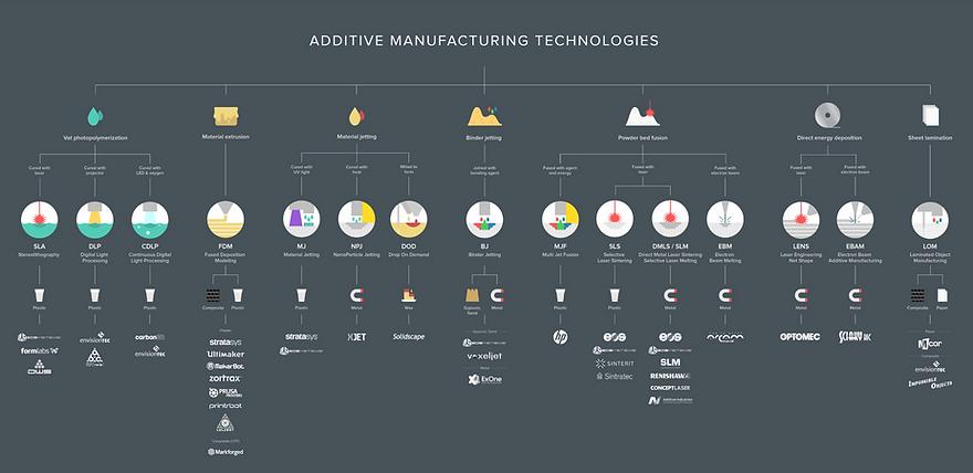 Bedaya 3D Printing Process