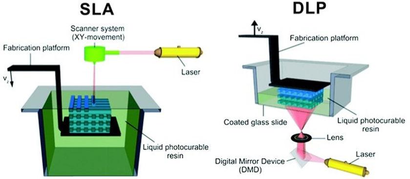 Bedaya SLA & DLP 3D Printing Process