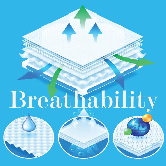 breathability