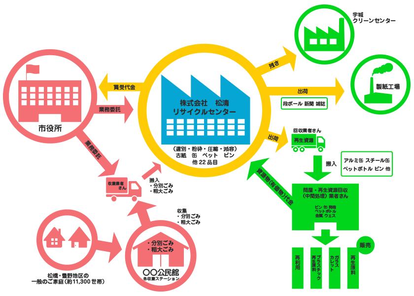 宇城市一般廃棄物処理業務
