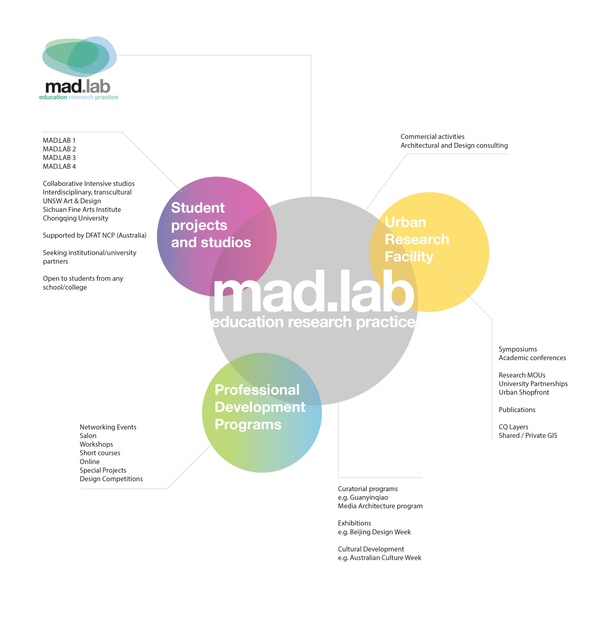 1 mad.lab overview canvas-01.png