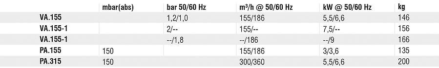 tabela bomba de vácuo
