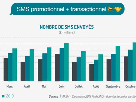 SMS Marketing et transactionnel : +21% en 2019 avec 6,7 milliards de messages envoyés !