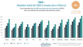 Chiffres 2020 du SMS Marketing et SMS Transactionnel : +15% avec 7,7 milliards de SMS envoyés !