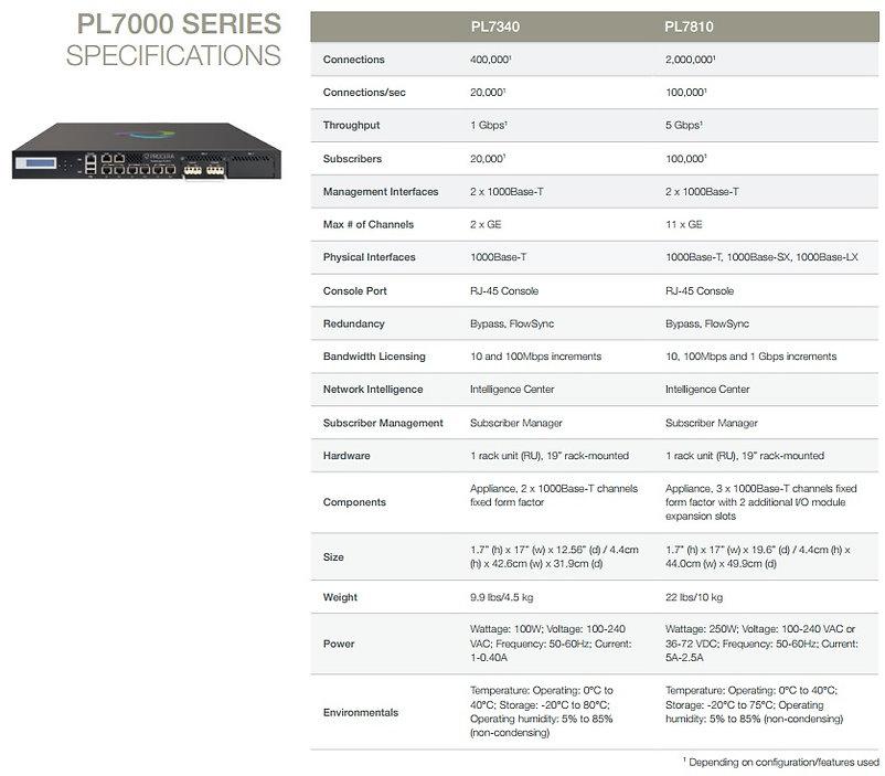 PL7810 Datasheet