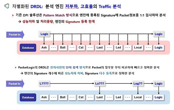 DRDL 분석엔진
