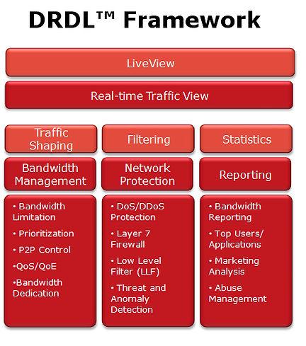 DRDL Framework
