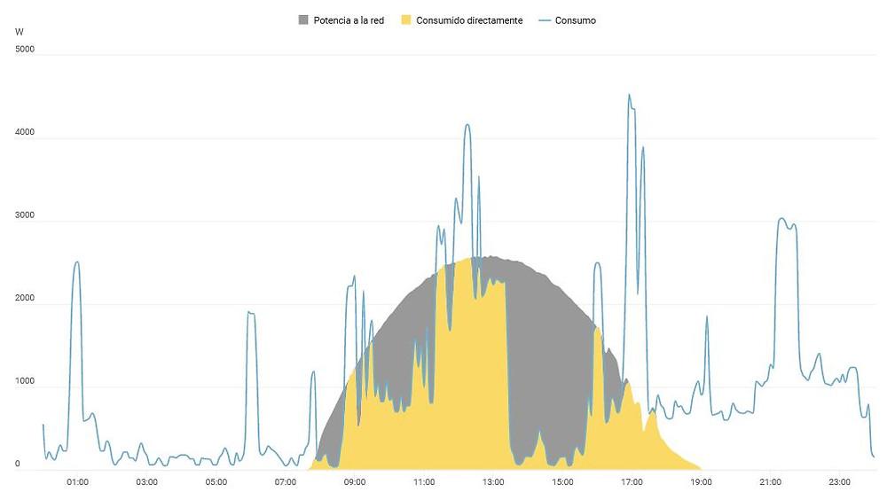 Gráfica con el consumo eléctrico de un hogar, la generación de una instalación de paneles solares y energía inyectada a la red vs autoconsumida.