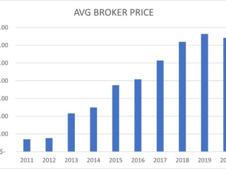 10 years of Van Winkle prices