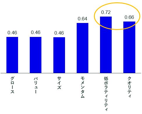 【図表2】各ファクター指数のリターン・リスク比率.png