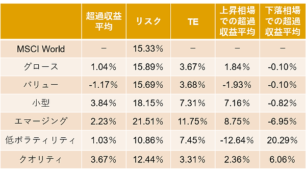 【図表1】ファクター投資のパフォーマンス特性.png