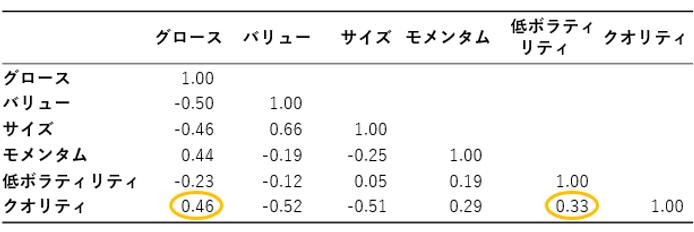 【図表3】ファクター相関.png