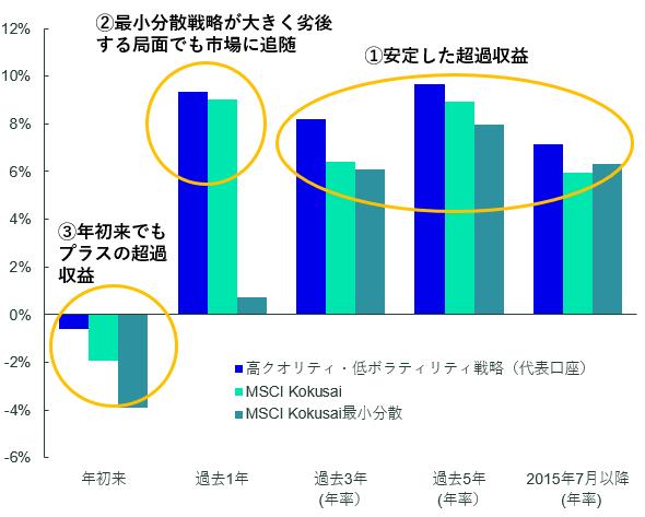 【図表4】高クオリティ・低ボラティリティ戦略の運用実績(代表口座).png
