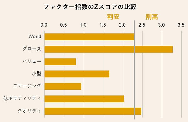 【図表2】ファクター指数の水準感.png