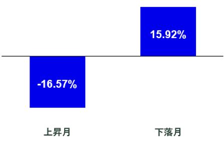 【図表1】MSCI World最小分散指数の平均超過リターン.png