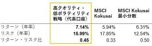 【図表5】高クオリティ・低ボラティリティ戦略の設定来の運用実績(代表口座).pn
