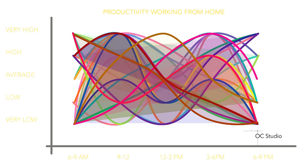 productivity, home office, work environment, consulting, data, patterns, graph