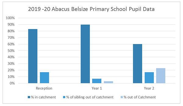 Catchment % bar graph.jpg