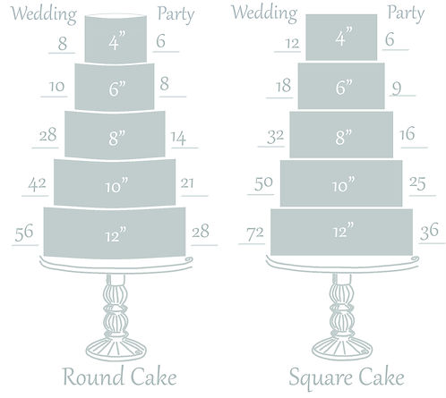 Round and Square tiered cake portion guide