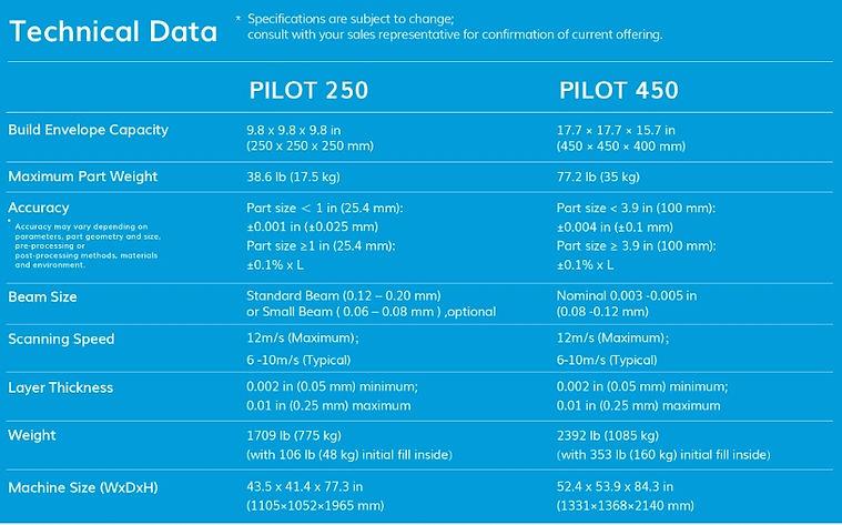 Pilot 250 & 450.jpg