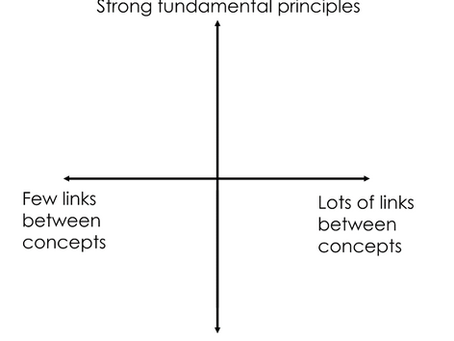 Thinking about school subjects: Legitimation Code Theory and Subject Character  Plots