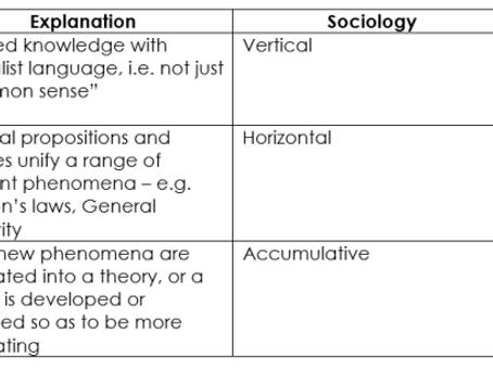 Vertical, horizontal, hierarchical, cumulative, integrative, discursive