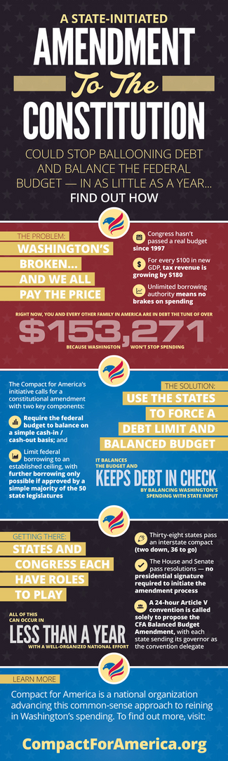 Why We Must Compact for a Balanced Budget Now!