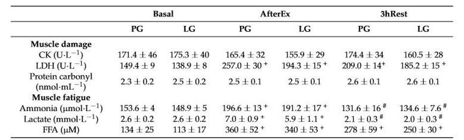 半程三鐵比賽選手肌肉損傷與疲勞比較表.jpg