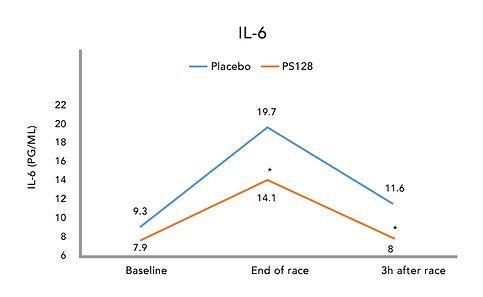 ps128_chart_il6.jpg