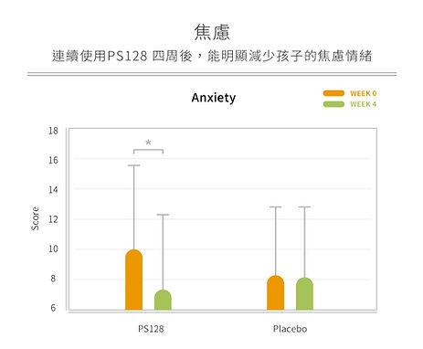 04_人體實驗_焦慮數據圖.jpg