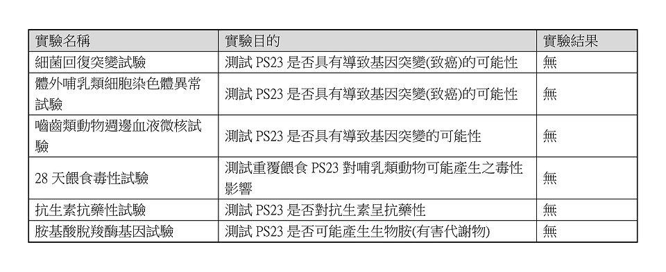 PS23精神益生菌安全性檢測結果.jpg