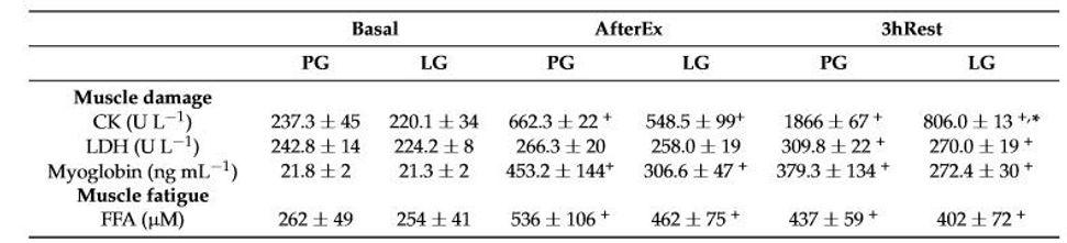 全程三鐵比賽選手肌肉損傷與疲勞比較表.jpg
