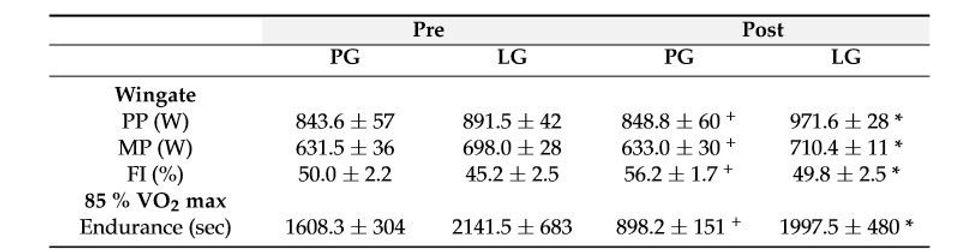 全程三鐵比賽選手無氧運動能力與耐力前後測比較.jpg