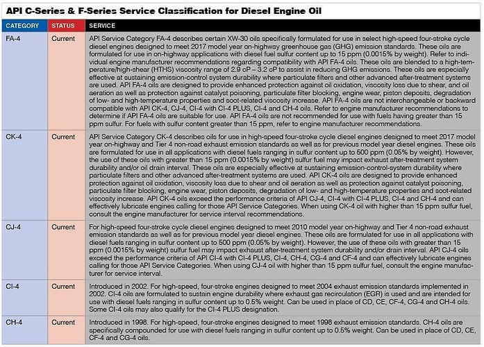 API_Diesel_Classifications_5-18.jpg