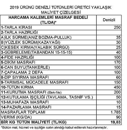 2019 tütün üretim maliyeti