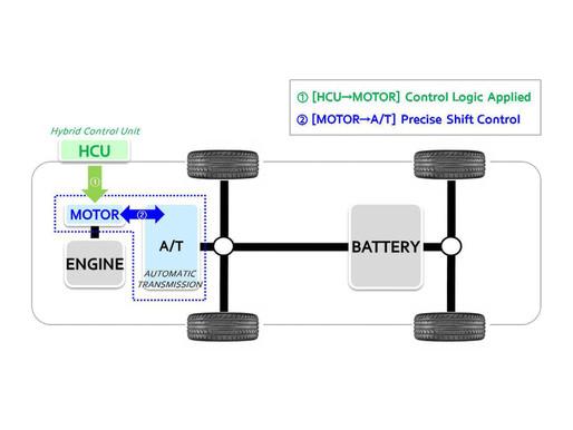 The Grid   Paradigm shift in gear control