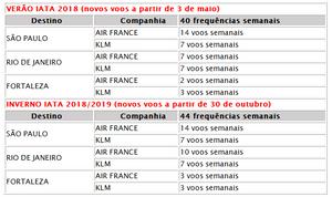 Air France-KLM e GOL iniciam operação do hub em Fortaleza