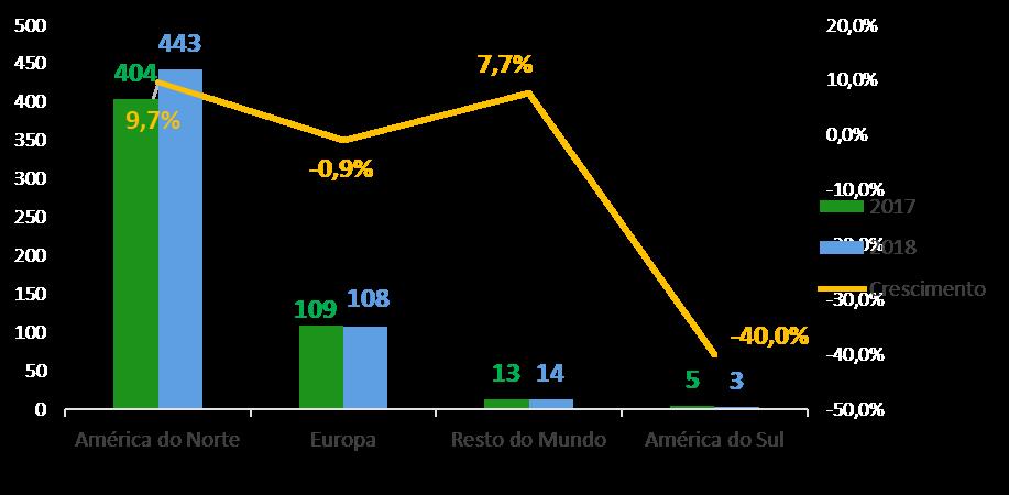 Entrega de helicópteros cresce 20,4% no mundo