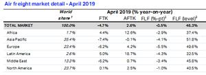 Transporte aéreo de carga continua em baixa em 2019