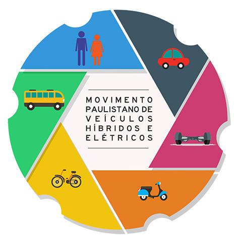 ABVE realiza 1º Movimento Paulistano do Veículo Híbrido e Elétrico no dia 27 de agosto