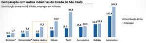Setor Náutico de Lazer movimenta R$ 5,3 bilhões por ano em São Paulo